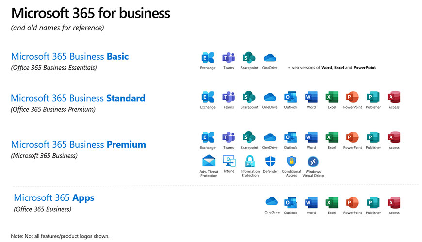 Office 365 name changes to Microsoft 365 - Resolve